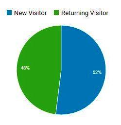 Återkommande besökare