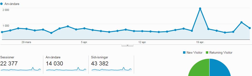 Besöksstatistik för freedomtravel.se från Google Analytis