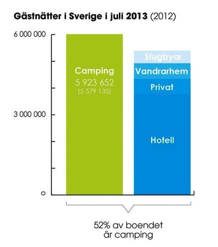 Campingstatistik