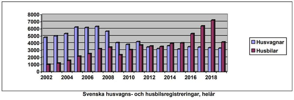 Husvagnar statistik