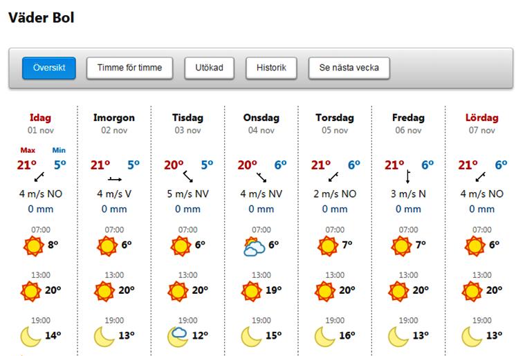 Väderprognosen för Bol på ön Brac i Kroatien