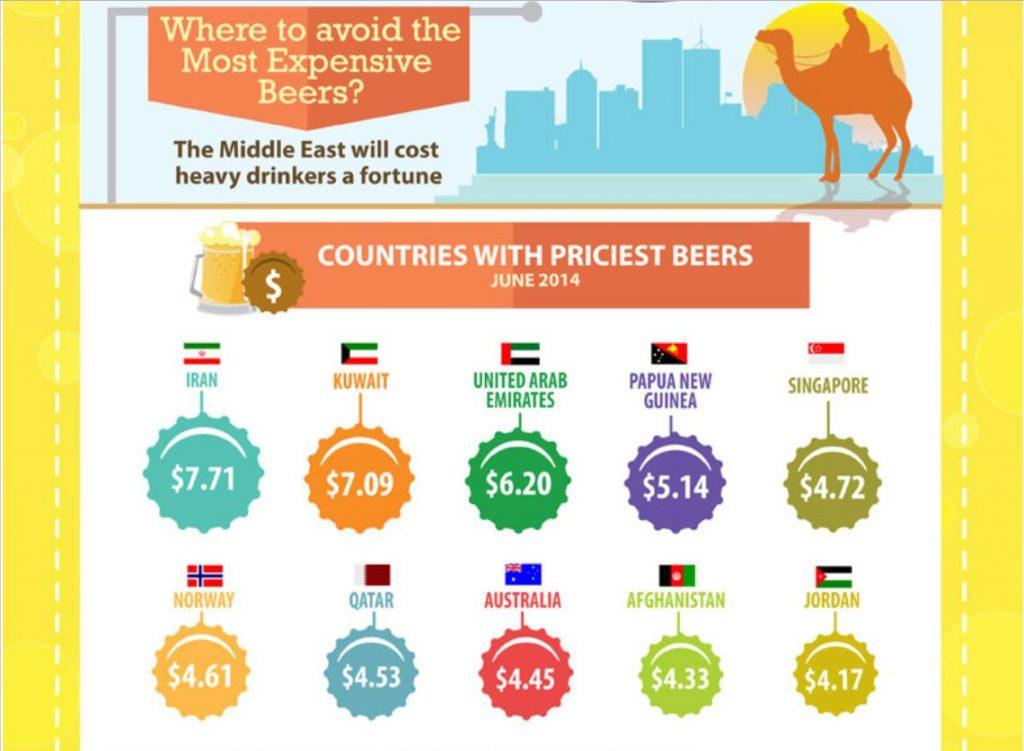 dyraste ölen